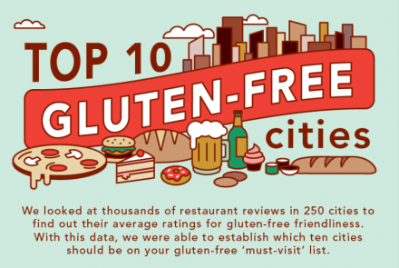 Top 10 Gluten-Free Travel Destinations