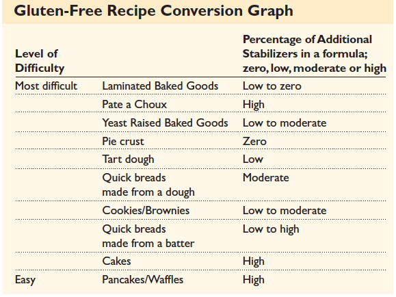 Gluten-Free Recipe Conversion Graph