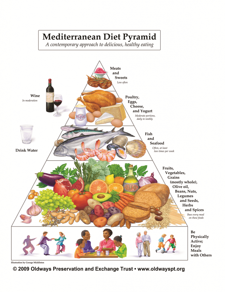 Follow the Mediterranean Example